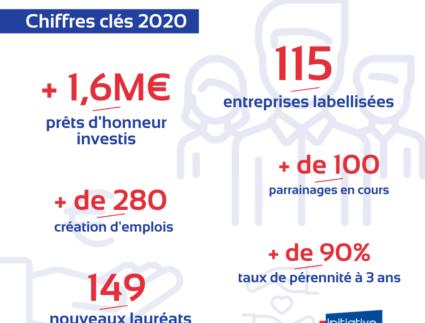 illustration - Chiffres clés 2020